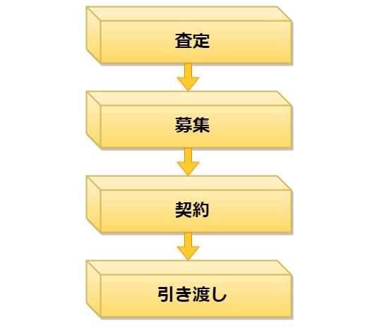 不動産売却の流れ(査定、募集、契約、引き渡し)